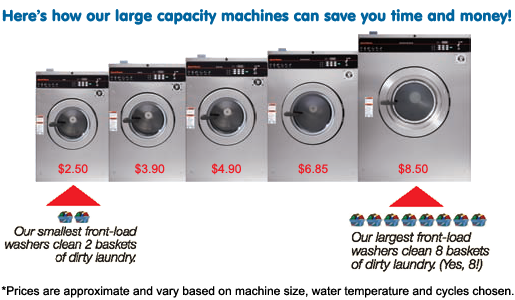 average washing machine cost